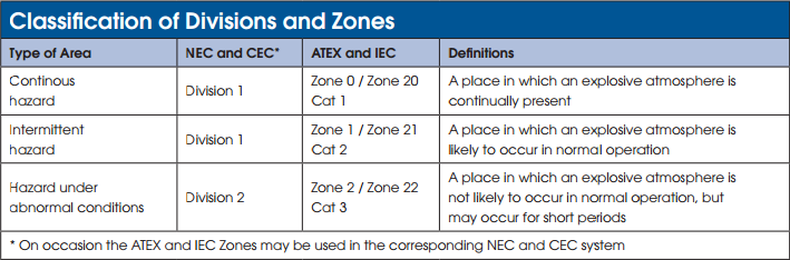 atex zone connectors